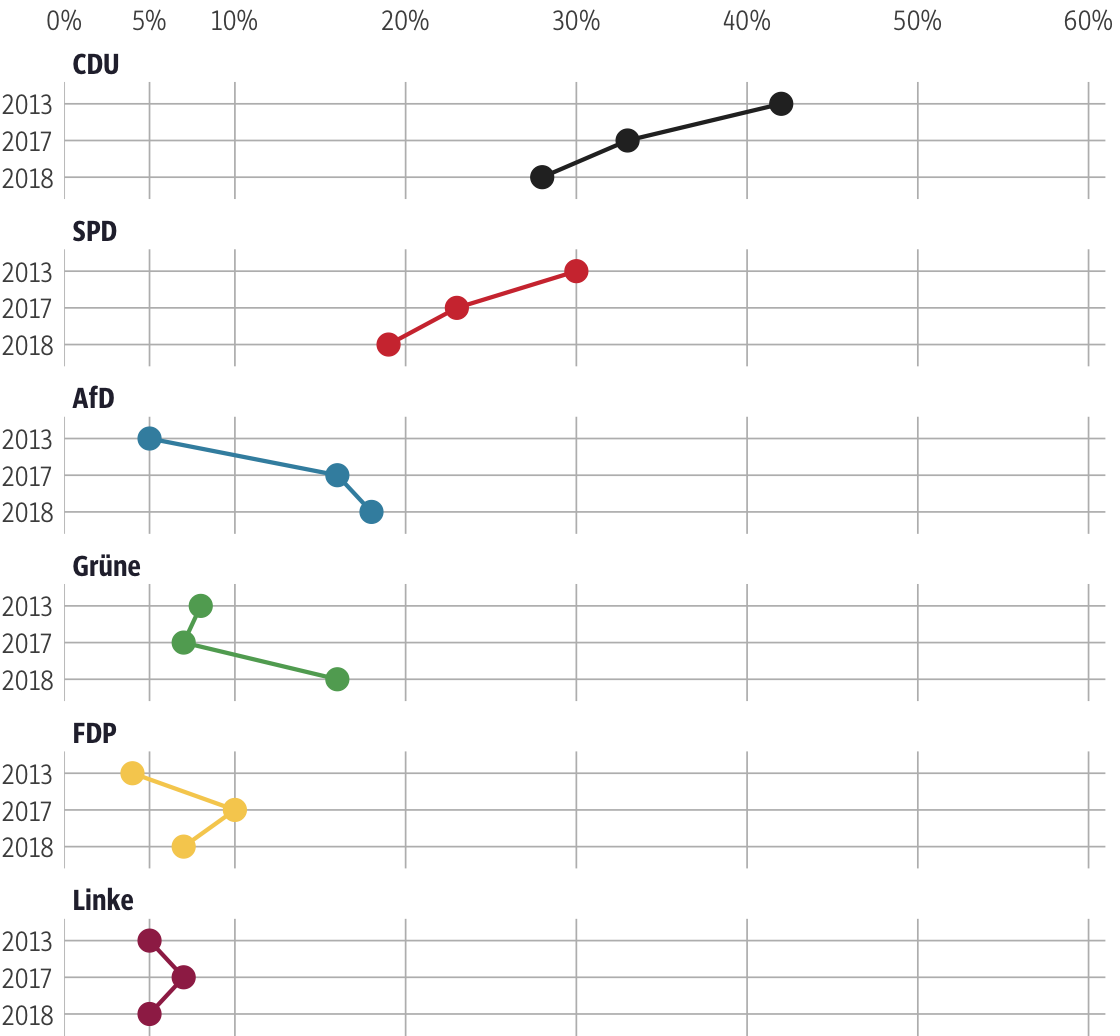 Vergleich der Ergebnisse mit früheren Wahlen für den Wahlkreis Main-Kinzig III