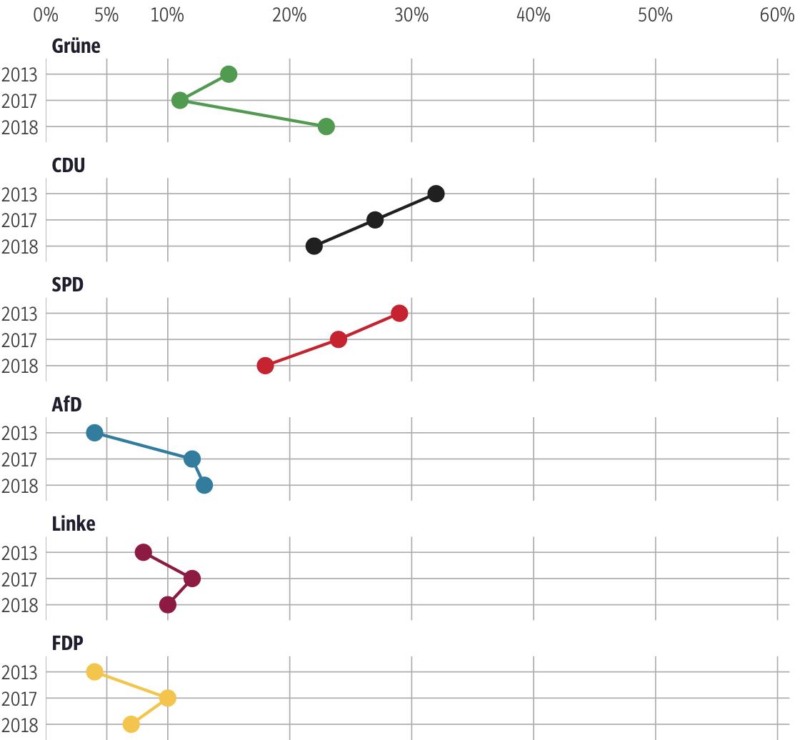 Vergleich der Ergebnisse mit früheren Wahlen für den Wahlkreis Offenbach-Stadt
