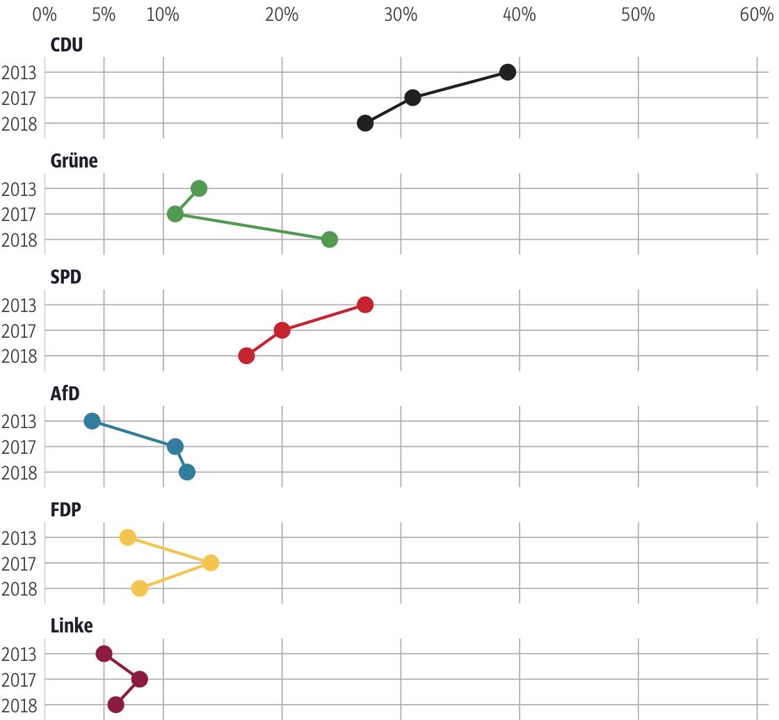 Vergleich der Ergebnisse mit früheren Wahlen für den Wahlkreis Offenbach Land I