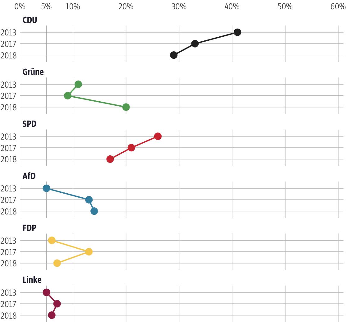 Vergleich der Ergebnisse mit früheren Wahlen für den Wahlkreis Offenbach Land II