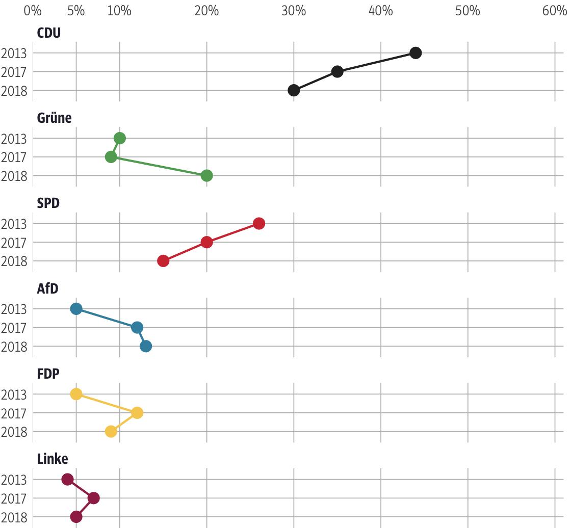 Vergleich der Ergebnisse mit früheren Wahlen für den Wahlkreis Offenbach Land III