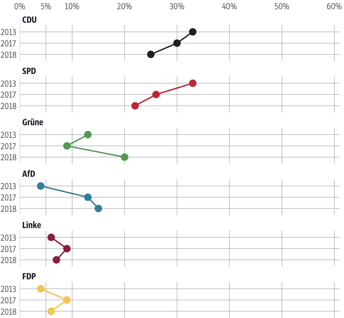 Vergleich der Ergebnisse mit früheren Wahlen für den Wahlkreis Groß-Gerau I