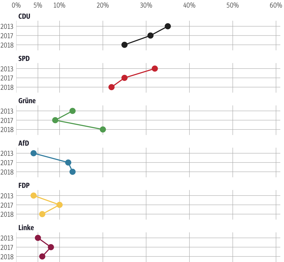 Vergleich der Ergebnisse mit früheren Wahlen für den Wahlkreis Groß-Gerau II