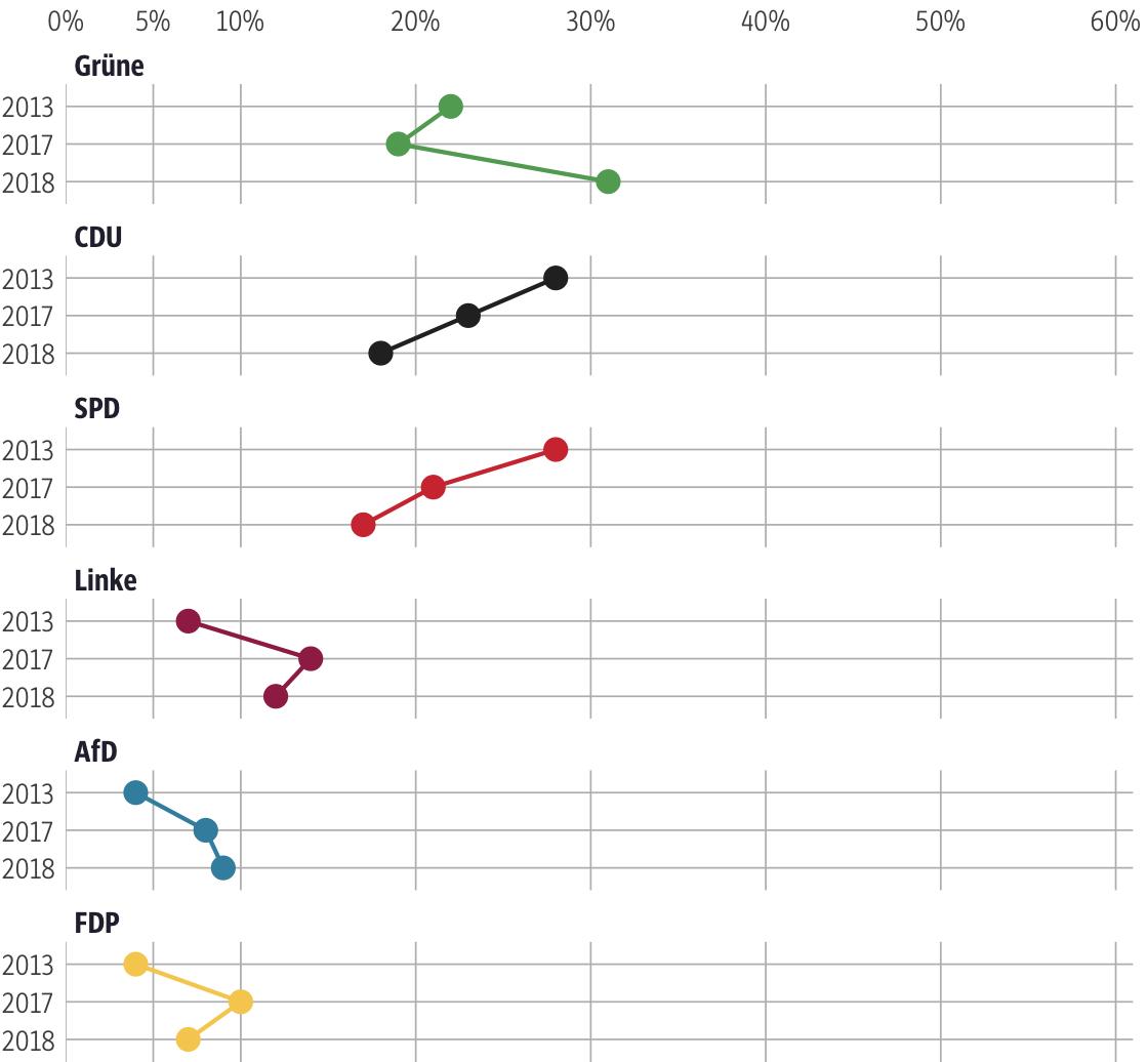 Vergleich der Ergebnisse mit früheren Wahlen für den Wahlkreis Darmstadt-Stadt I