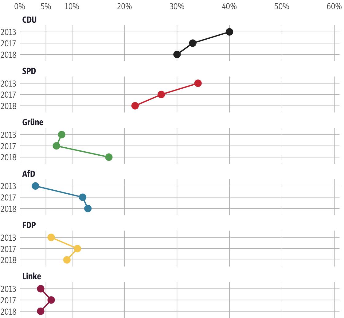 Vergleich der Ergebnisse mit früheren Wahlen für den Wahlkreis Waldeck-Frankenberg I