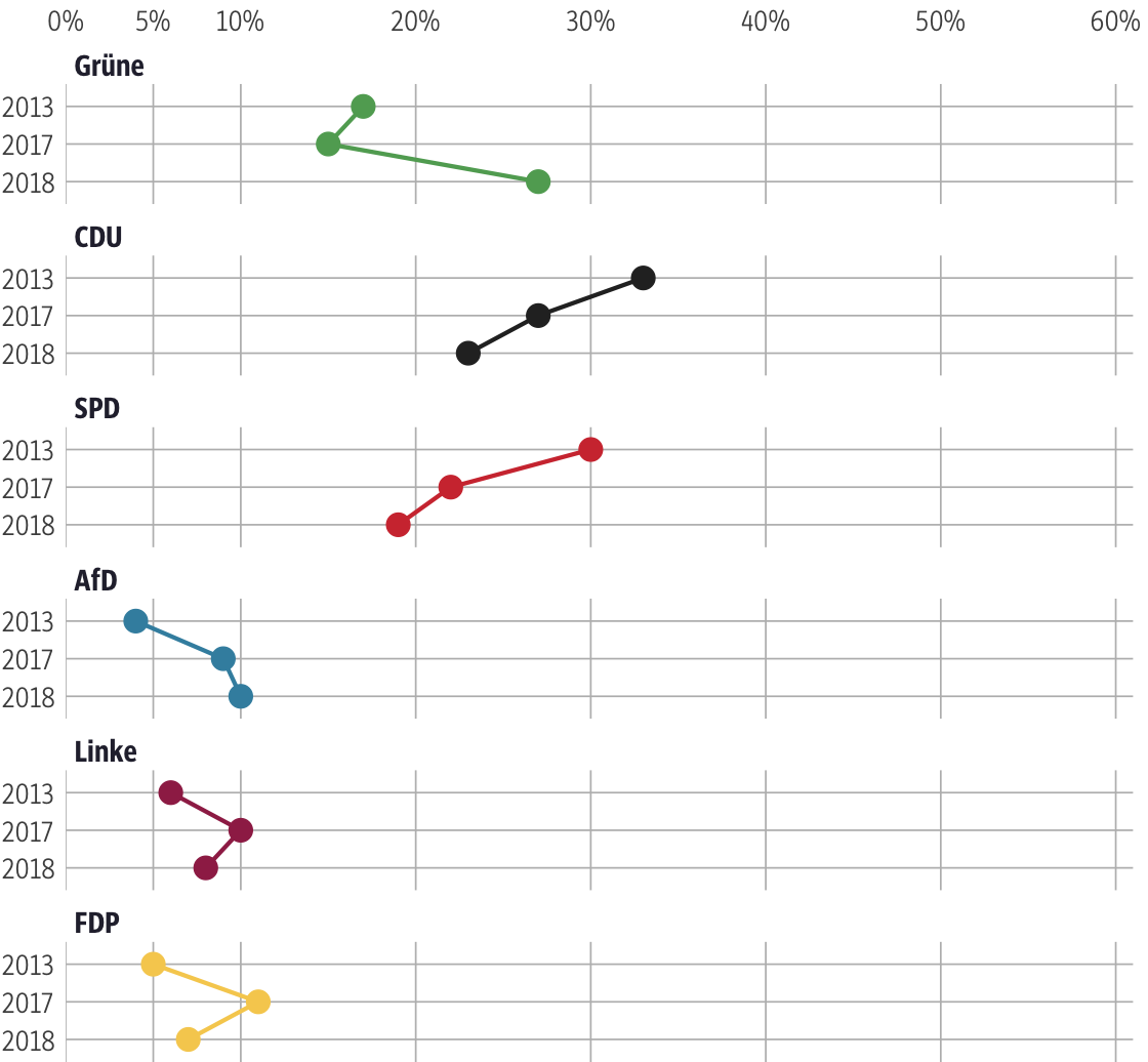 Vergleich der Ergebnisse mit früheren Wahlen für den Wahlkreis Darmstadt-Stadt II