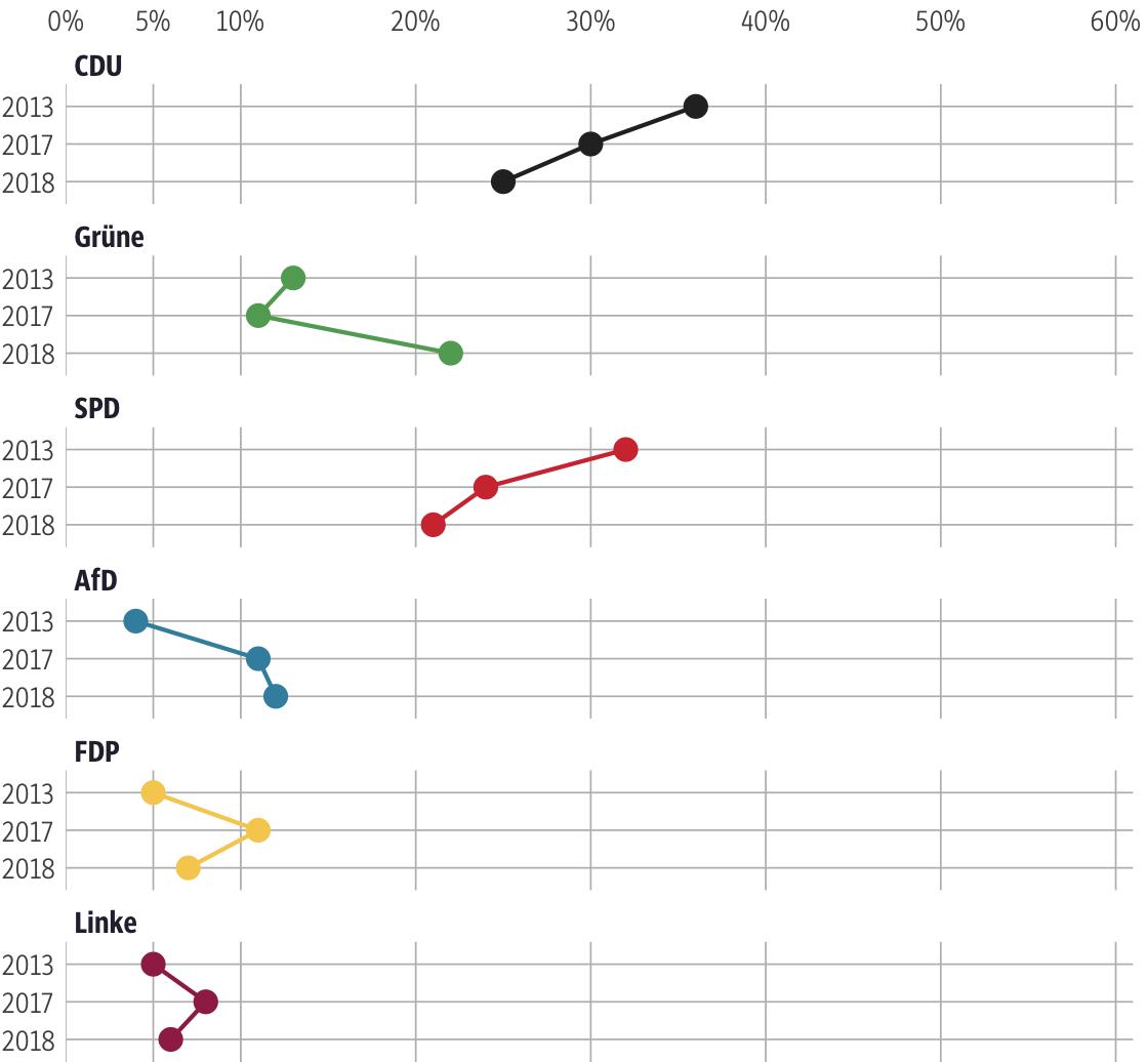 Vergleich der Ergebnisse mit früheren Wahlen für den Wahlkreis Darmstadt-Dieburg I
