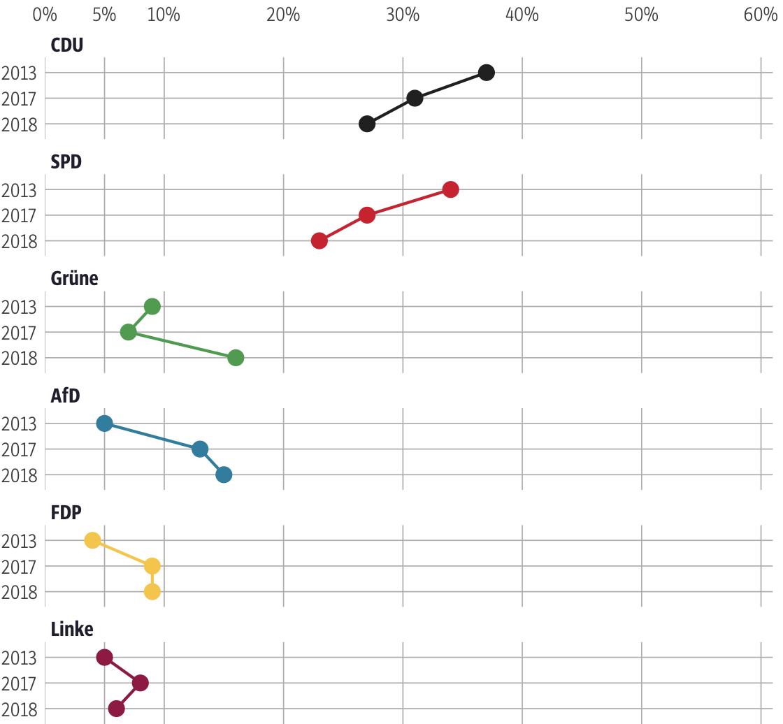 Vergleich der Ergebnisse mit früheren Wahlen für den Wahlkreis Odenwald