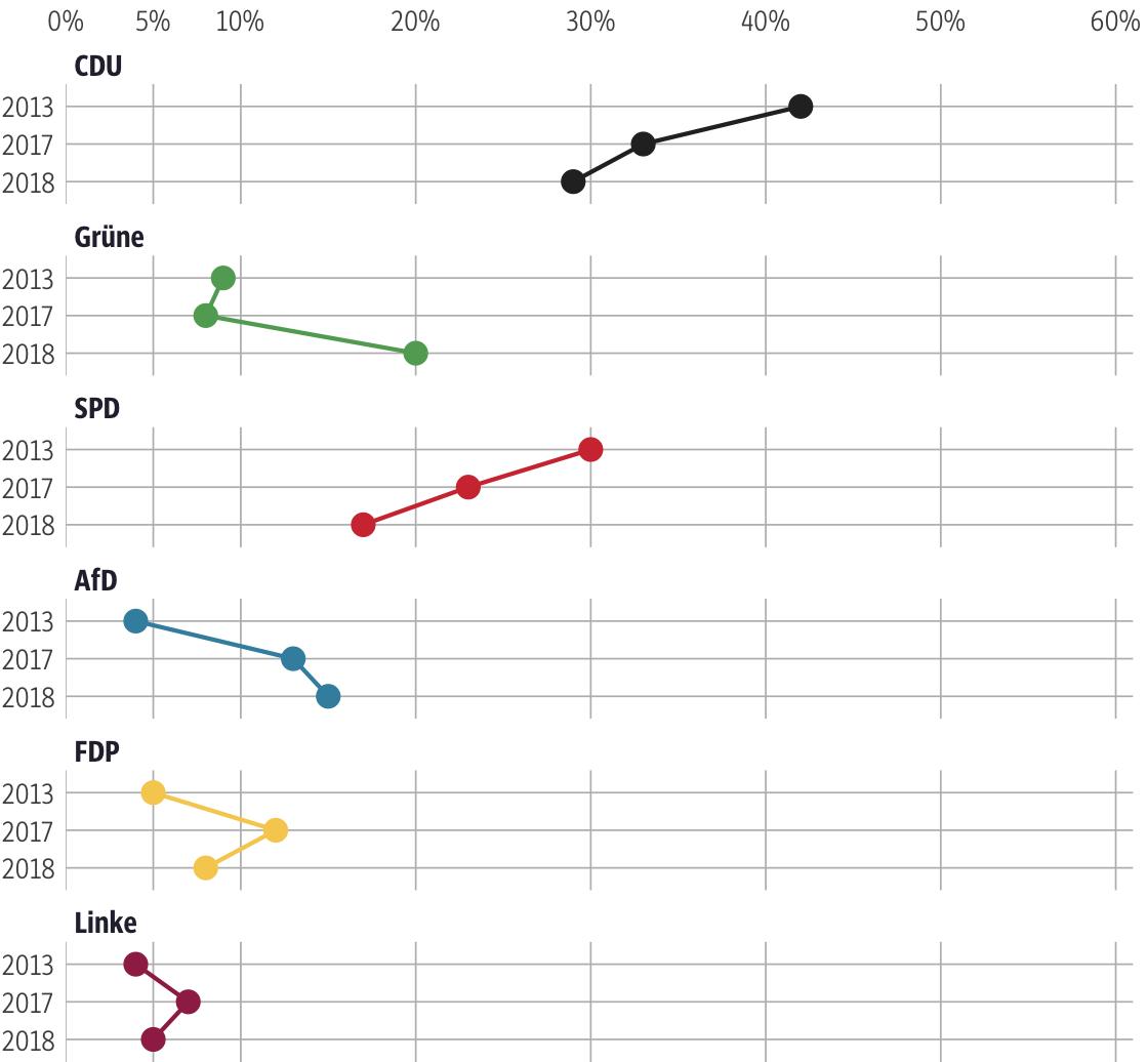 Vergleich der Ergebnisse mit früheren Wahlen für den Wahlkreis Bergstraße I