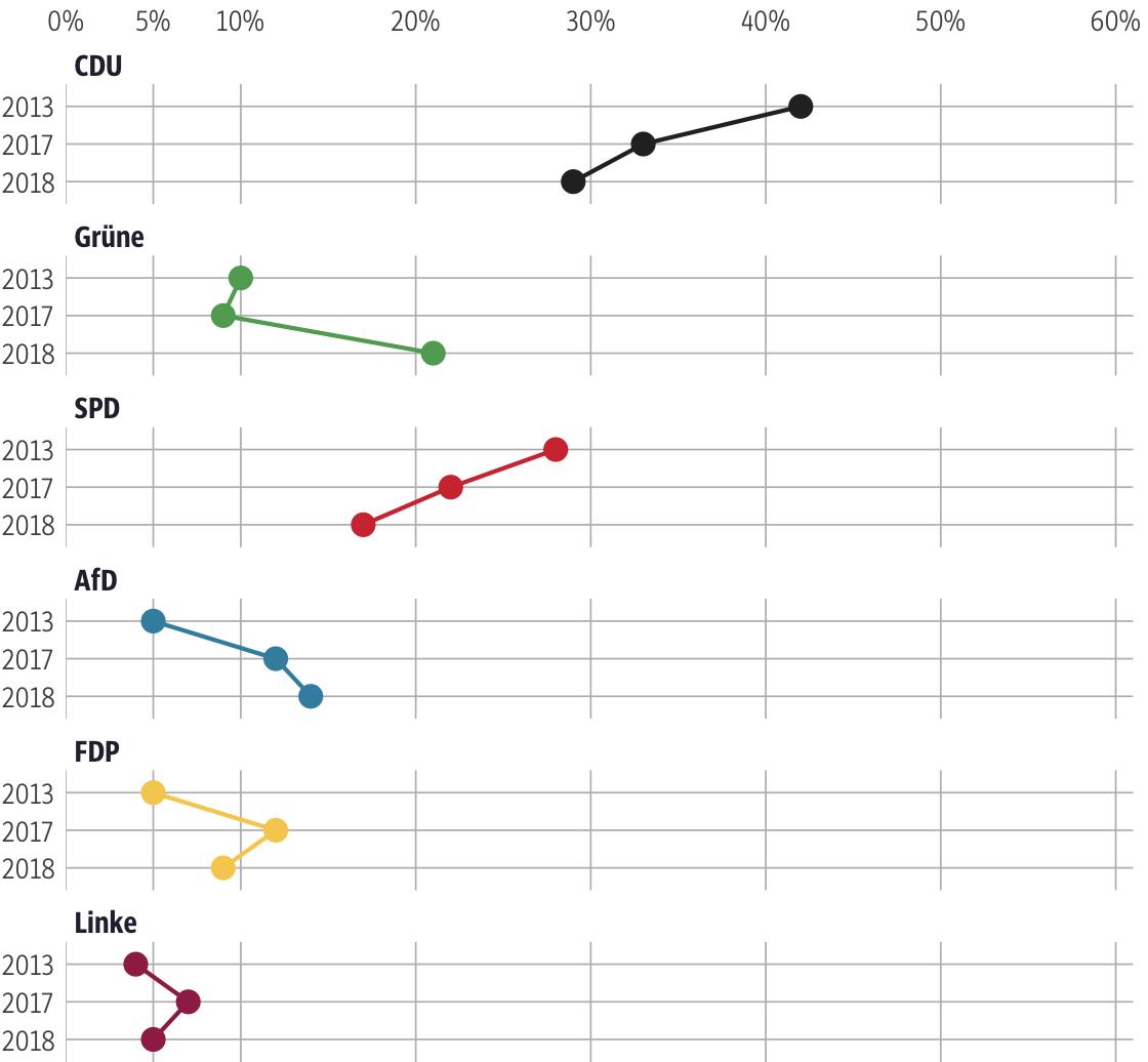 Vergleich der Ergebnisse mit früheren Wahlen für den Wahlkreis Bergstraße II