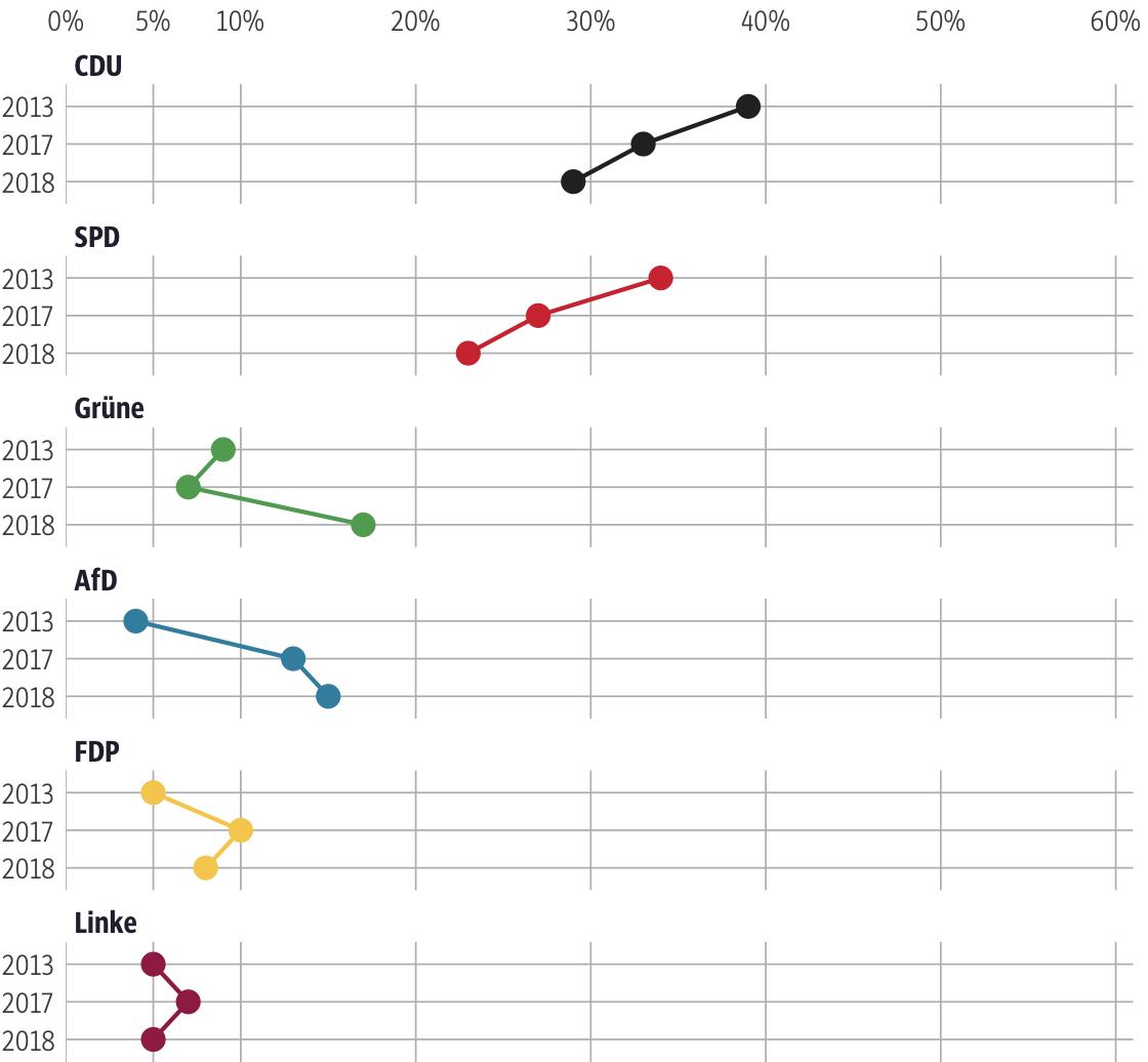 Vergleich der Ergebnisse mit früheren Wahlen für den Wahlkreis Waldeck-Frankenberg II