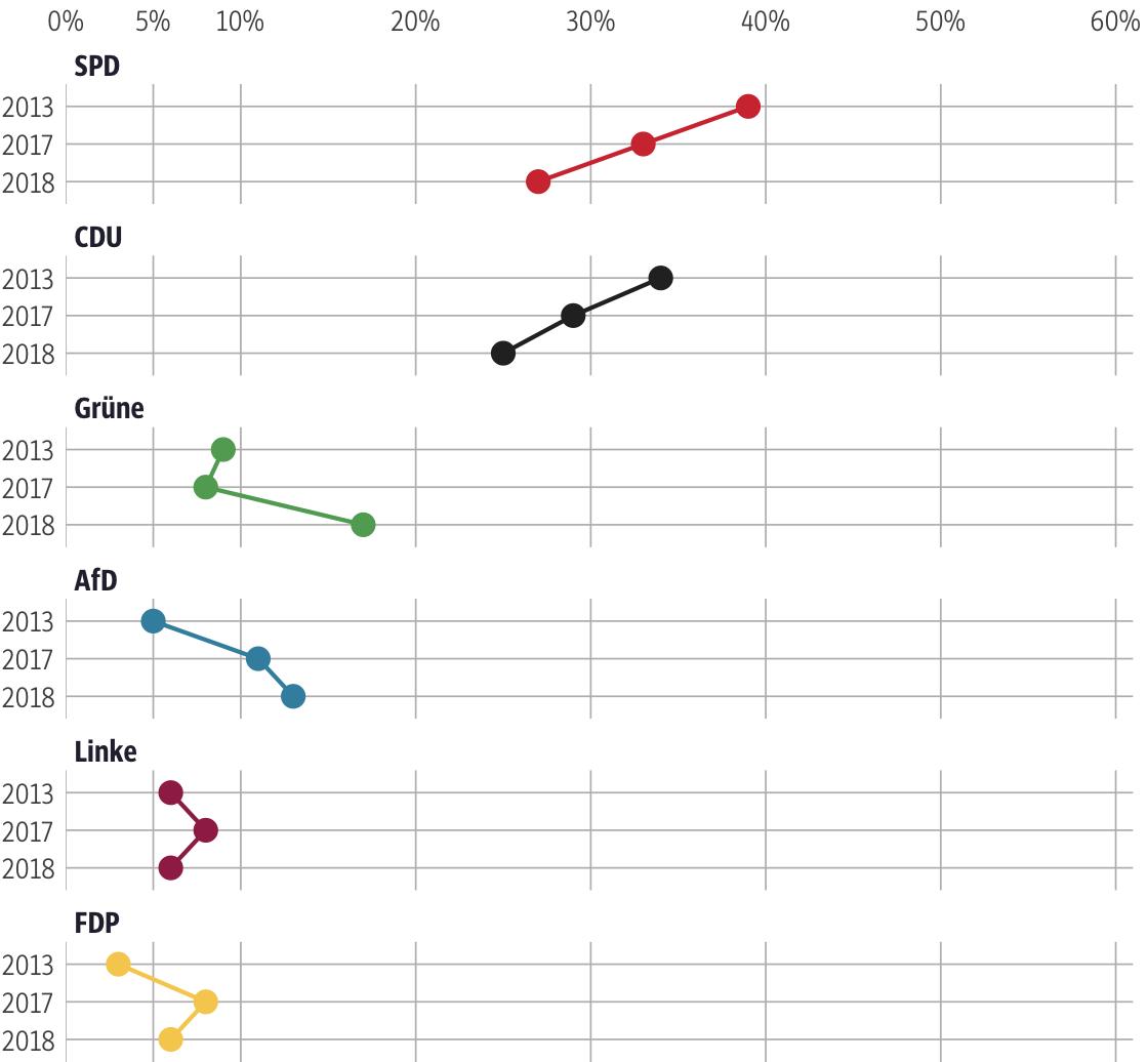 Vergleich der Ergebnisse mit früheren Wahlen für den Wahlkreis Eschwege-Witzenhausen